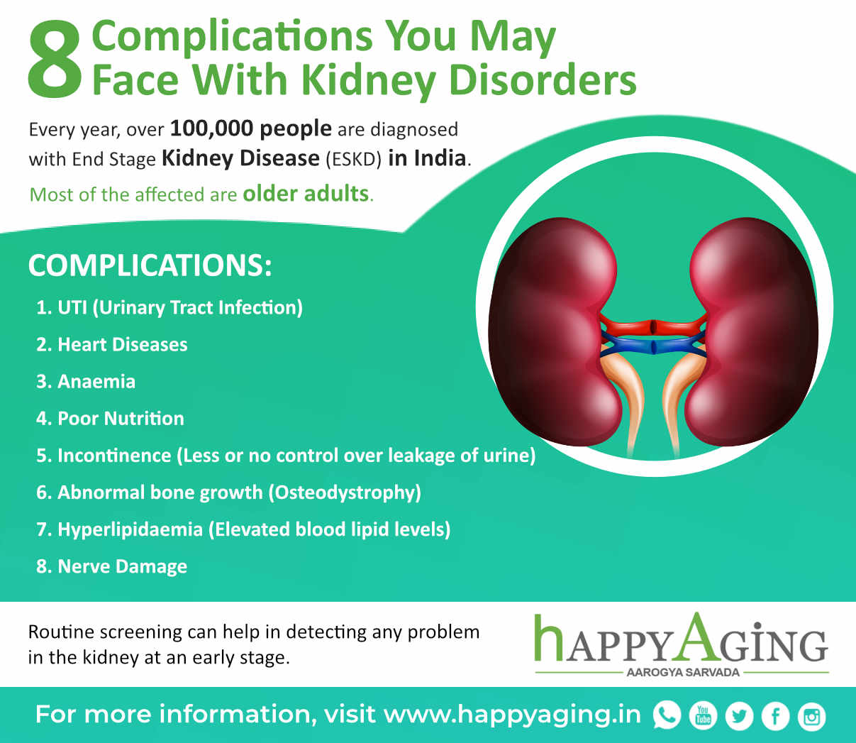 8 complications you may face with kidney disorders