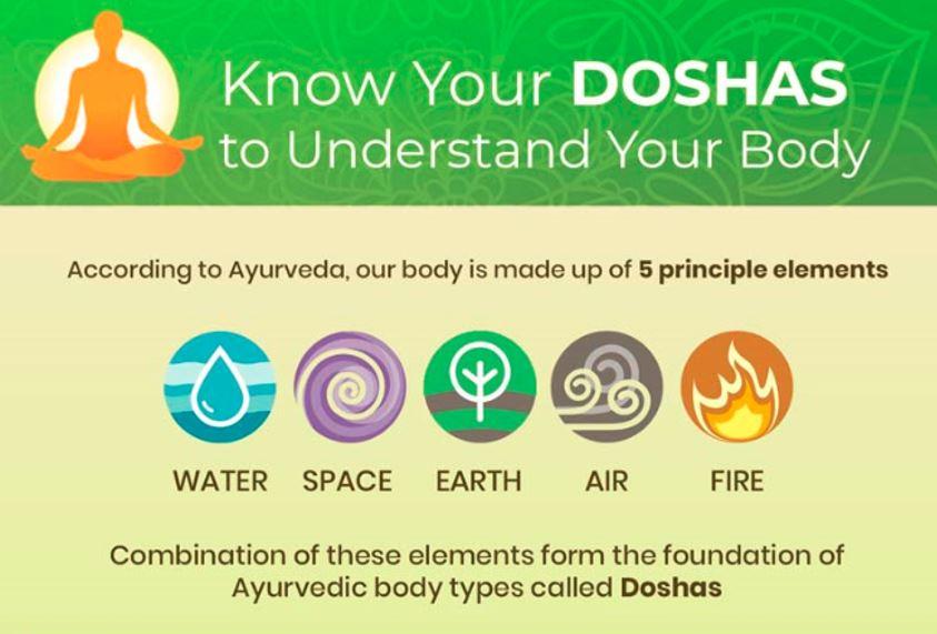Know your doshas
